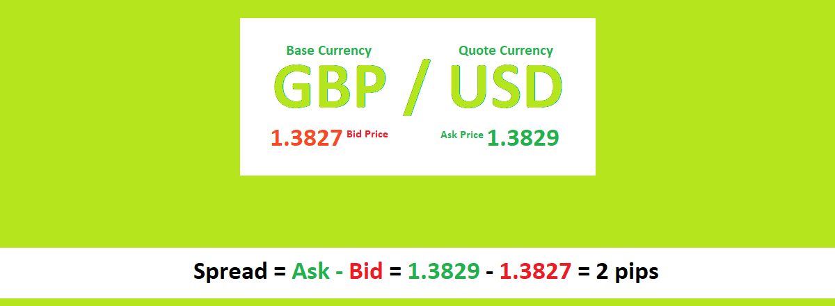 Forex Trading Spread