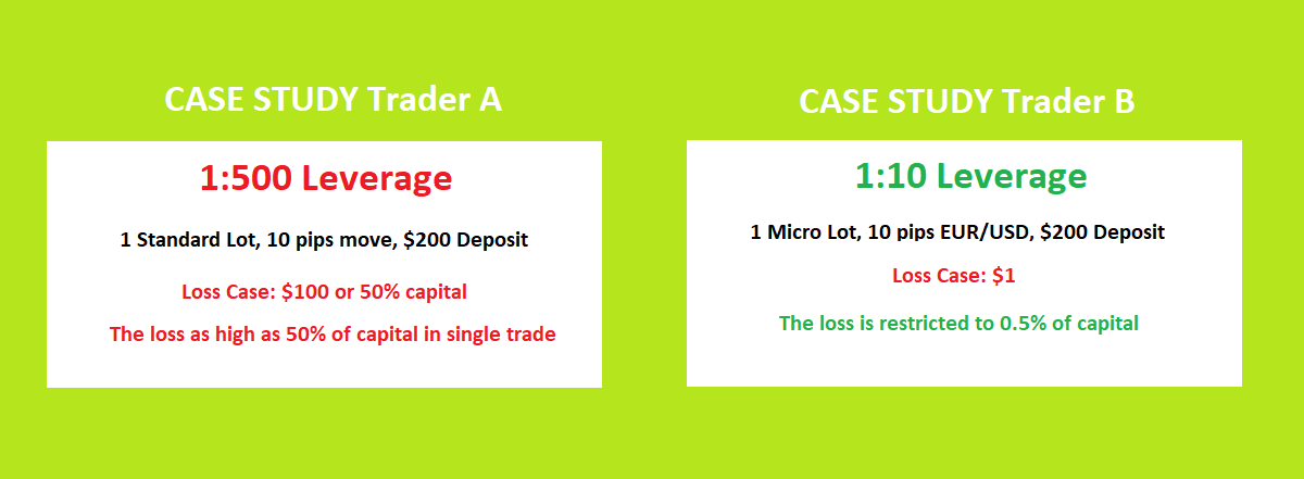 Forex Trading Leverage Example